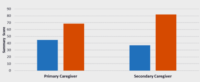 Change in Caregiver/Parent Skills